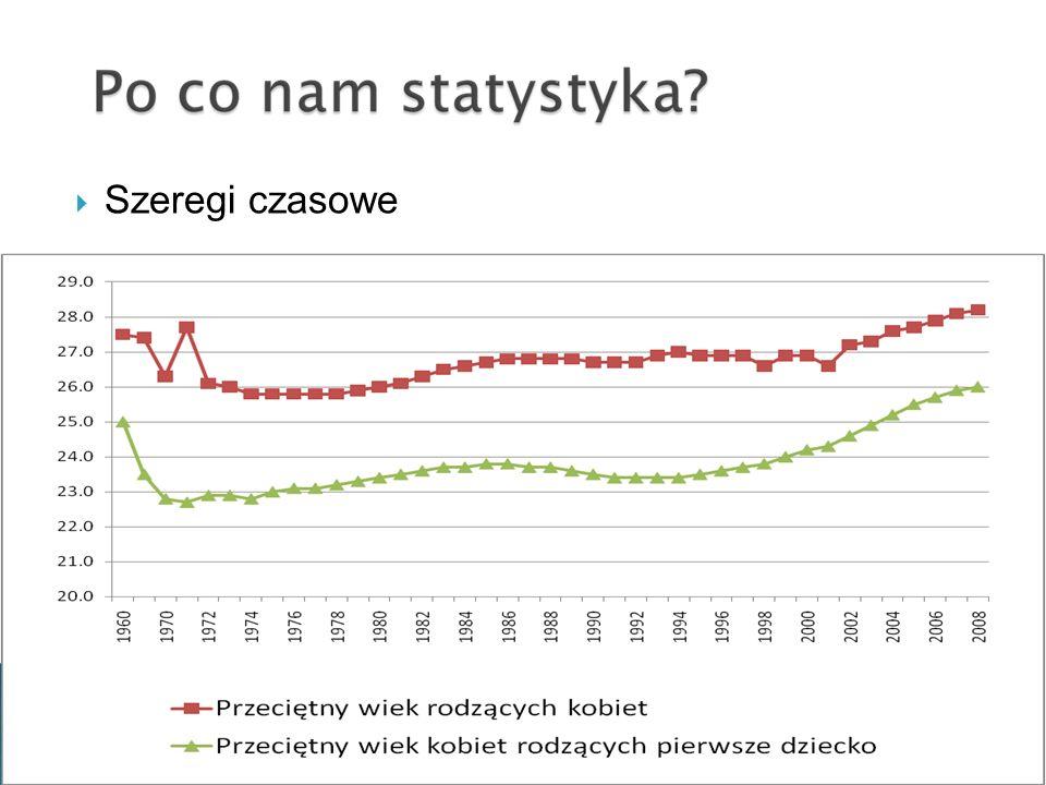 Dzietność kobiet w latach 1960-2008