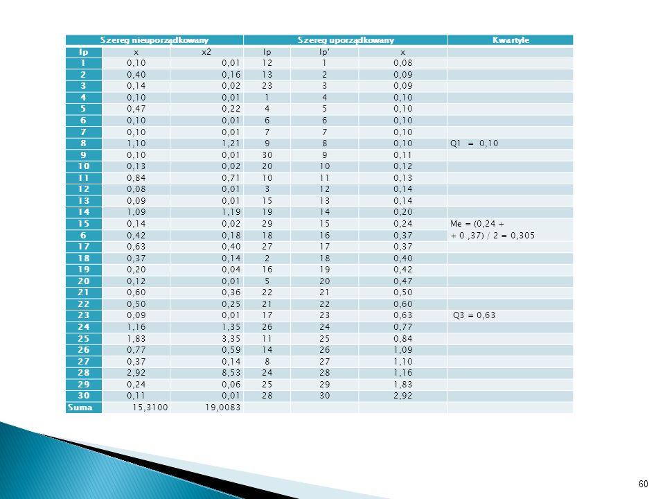 Szereg nieuporządkowanySzereg uporządkowanyKwartyle lpxx2lplp'x 10,100,011210,08 20,400,161320,09 30,140,022330,09 40,100,01140,10 50,470,22450,10 6 0