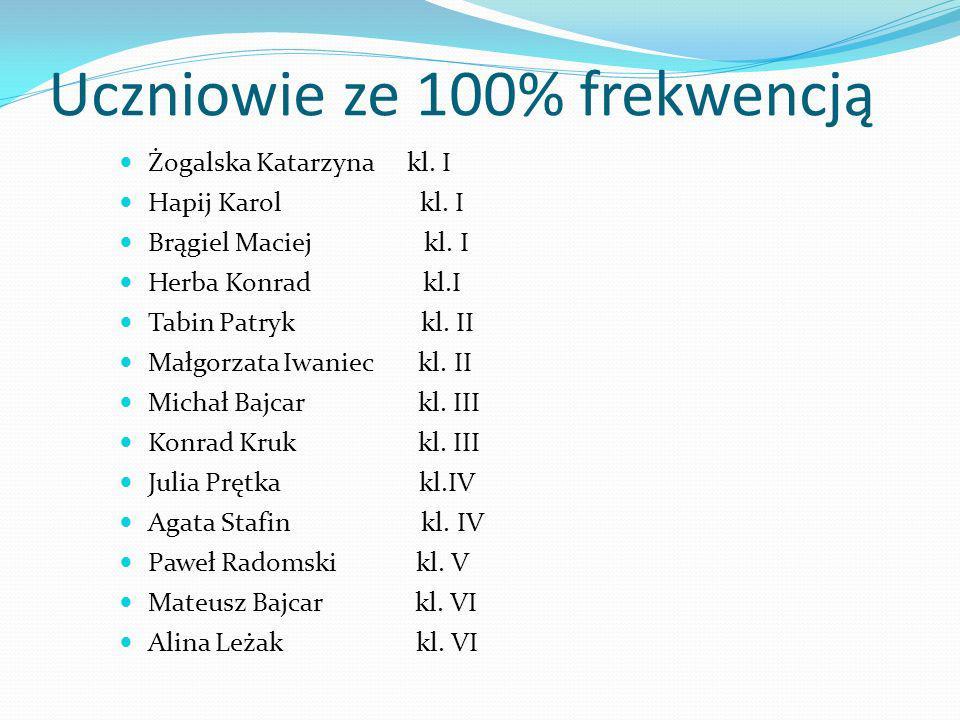 Uczniowie ze 100% frekwencją Żogalska Katarzynakl. I Hapij Karol kl. I Brągiel Maciej kl. I Herba Konrad kl.I Tabin Patryk kl. II Małgorzata Iwaniec k