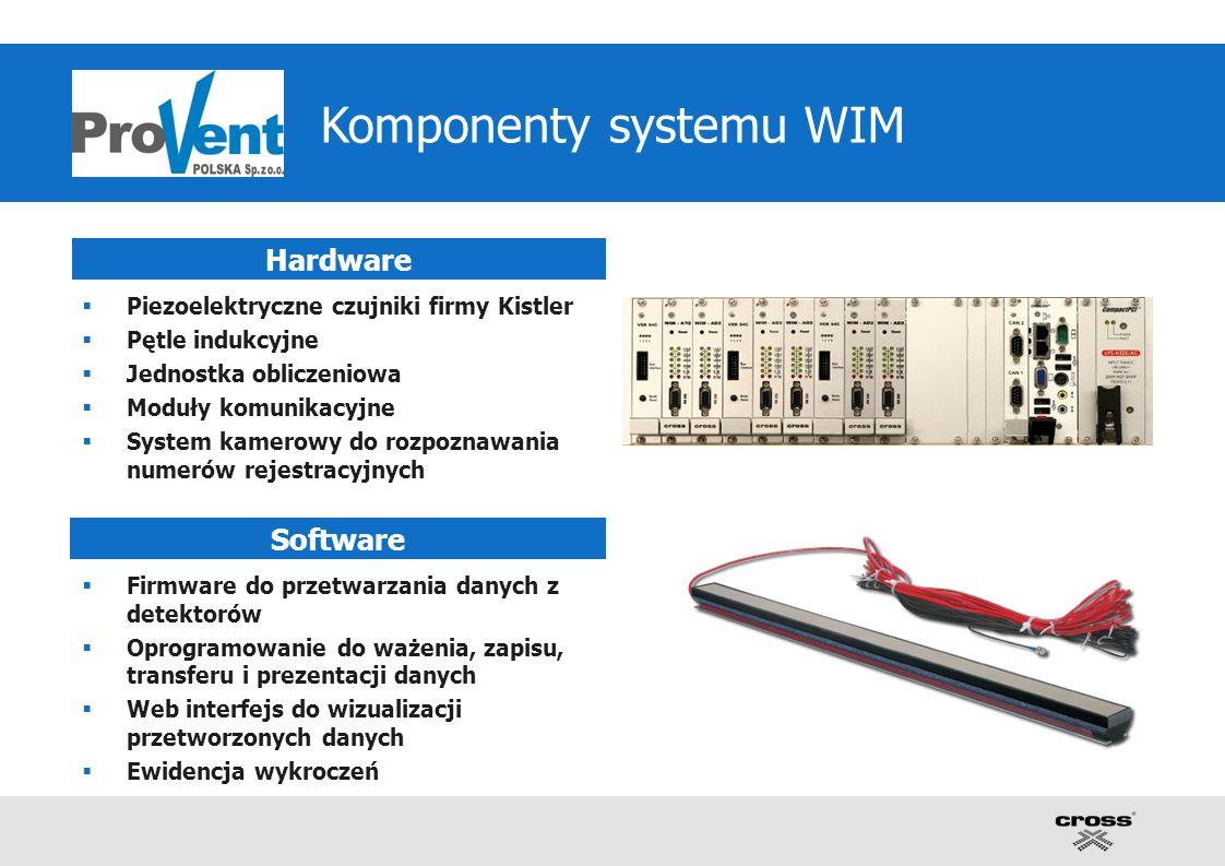 Piezoelektryczne czujniki firmy Kistler Pętle indukcyjne Jednostka obliczeniowa Moduły komunikacyjne System kamerowy do rozpoznawania numerów rejestracyjnych Firmware do przetwarzania danych z detektorów Oprogramowanie do ważenia, zapisu, transferu i prezentacji danych Web interfejs do wizualizacji przetworzonych danych Ewidencja wykroczeń Hardware Software Komponenty systemu WIM