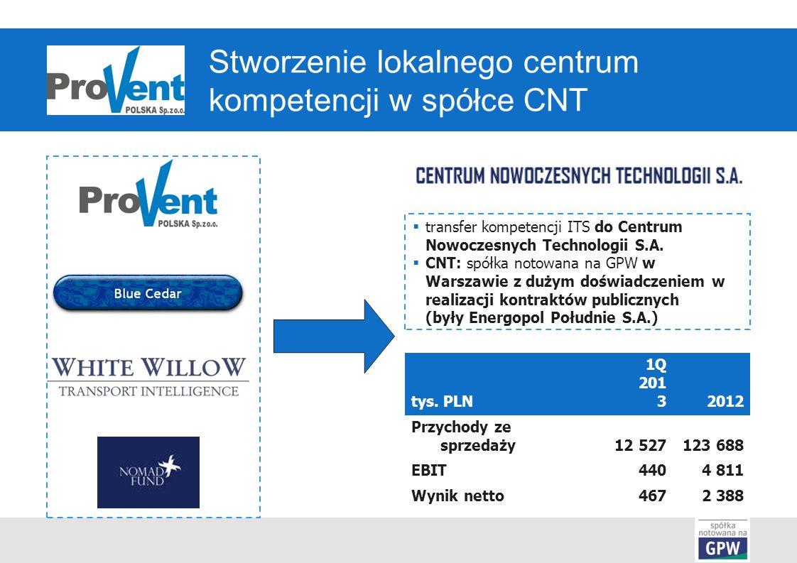 Stworzenie lokalnego centrum kompetencji w spółce CNT tys.