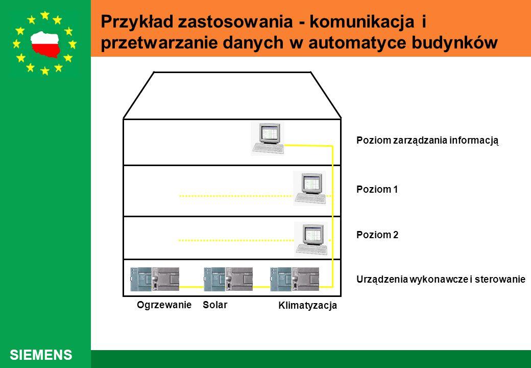 SIEMENS Przykład zastosowania - komunikacja i przetwarzanie danych w automatyce budynków Poziom zarządzania informacją Poziom 1 Poziom 2 Urządzenia wy
