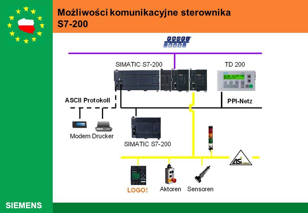 SIEMENS Możliwości komunikacyjne sterownika S7-200
