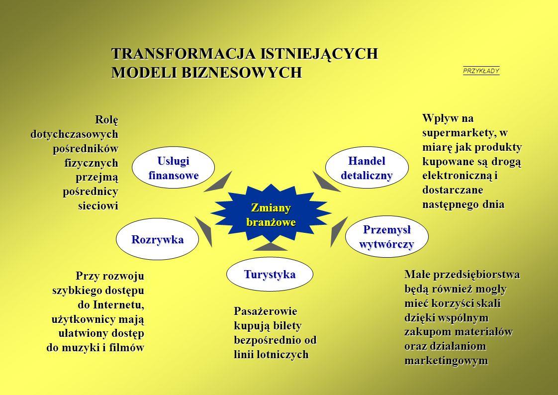 ROZWÓJ GOSPODARKI ELEKTRONICZNEJ Aspekty kulturowe Nowe miejsca pracy Walory edukacyjne GOSPODARKA ELEKRONICZNA Transformacja gospodarki; przyspieszen