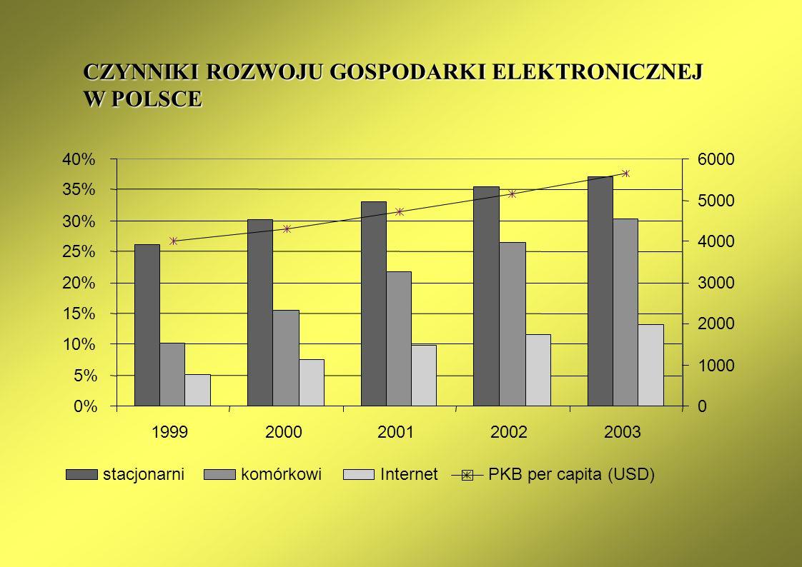Trendy rozwoju gospodarki elektronicznej na świecie Instytucjonalne aspekty rozwoju gospodarki elektronicznej Stymulowanie rozwoju gospodarki elektron