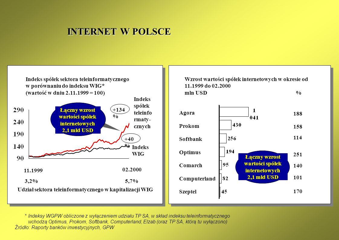 0% 5% 10% 15% 20% 25% 30% 35% 40% 19992000200120022003 0 1000 2000 3000 4000 5000 6000 stacjonarnikomórkowiInternetPKB per capita (USD) CZYNNIKI ROZWO