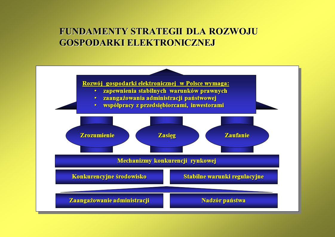 KAPITUŁA ZAUFANIA (funkcje Rady Nadzorczej) Główny Urząd Certyfikacji Kluczy Punkt Rejestracji Użytkowników 1 np.