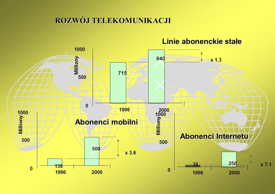 DOSTĘP DO INTERNETU JAKO USŁUGA POWSZECHNA Szwecja Wielka Brytania Holandia Włochy Grecja Dyrektywy UE wymieniają transmisję danych za pomocą modemów jako element usługi powszechnej Kraje, w których dostęp do Internetu traktowany jest jako usługa powszechna Nie tylko w krajach Unii, dostęp do Internetu to usługa powszechna