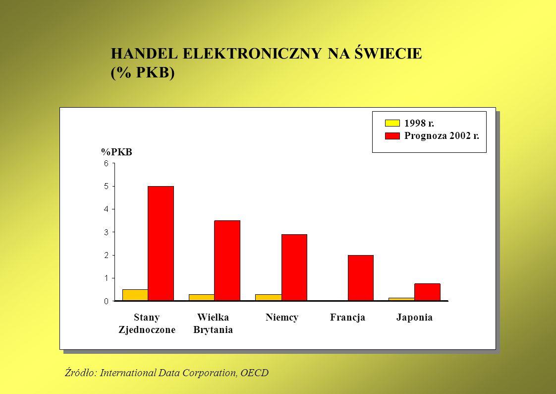 HANDEL ELEKTRONICZNY NA ŚWIECIE (% PKB) Źródło: International Data Corporation, OECD Stany Zjednoczone Wielka Brytania NiemcyFrancjaJaponia 1998 r.
