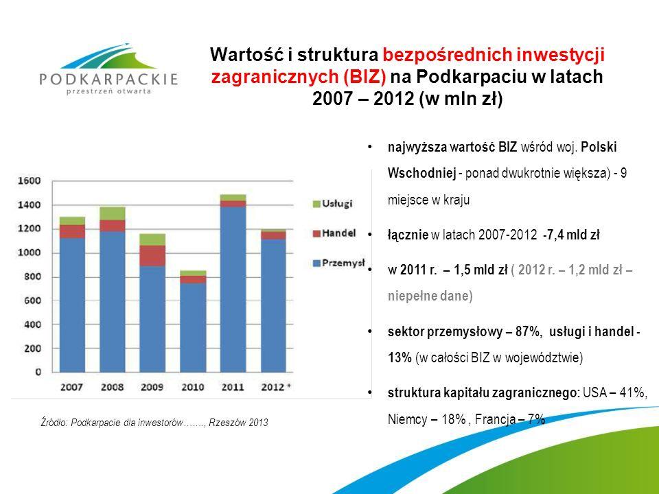 Wartość i struktura bezpośrednich inwestycji zagranicznych (BIZ) na Podkarpaciu w latach 2007 – 2012 (w mln zł) najwyższa wartość BIZ wśród woj.
