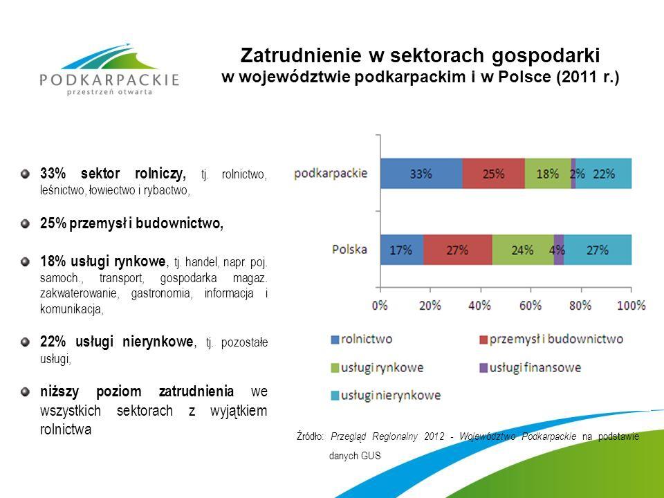 Zatrudnienie w sektorach gospodarki w województwie podkarpackim i w Polsce (2011 r.) 33% sektor rolniczy, tj.