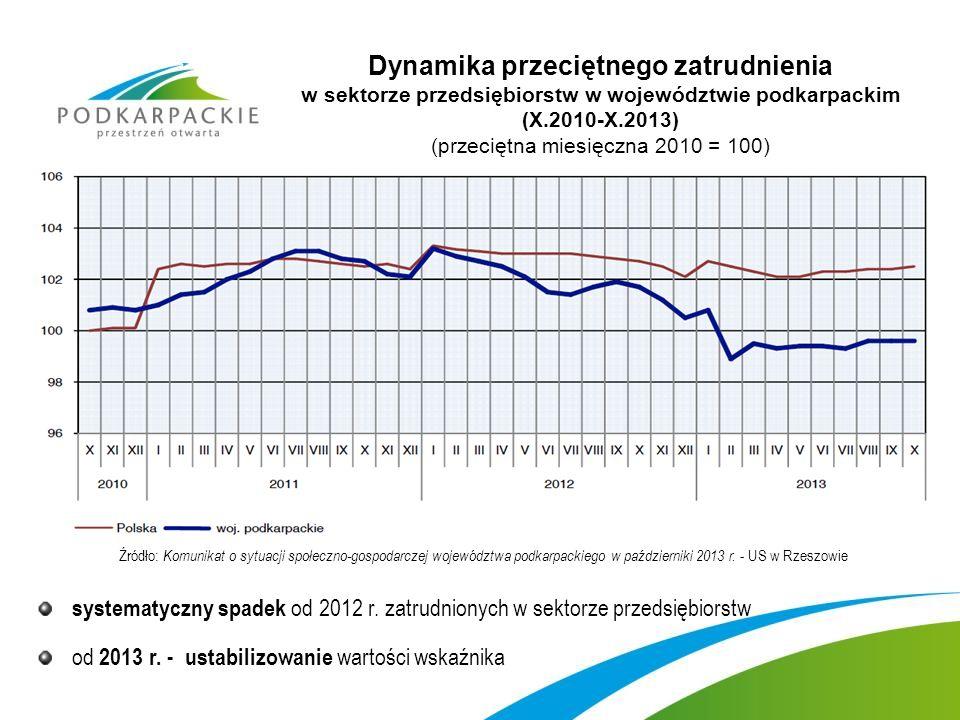 Dynamika przeciętnego zatrudnienia w sektorze przedsiębiorstw w województwie podkarpackim (X.2010-X.2013) (przeciętna miesięczna 2010 = 100) systematyczny spadek od 2012 r.