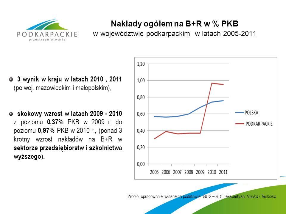 Nakłady ogółem na B+R w % PKB w województwie podkarpackim w latach 2005-2011 3 wynik w kraju w latach 2010, 2011 (po woj.