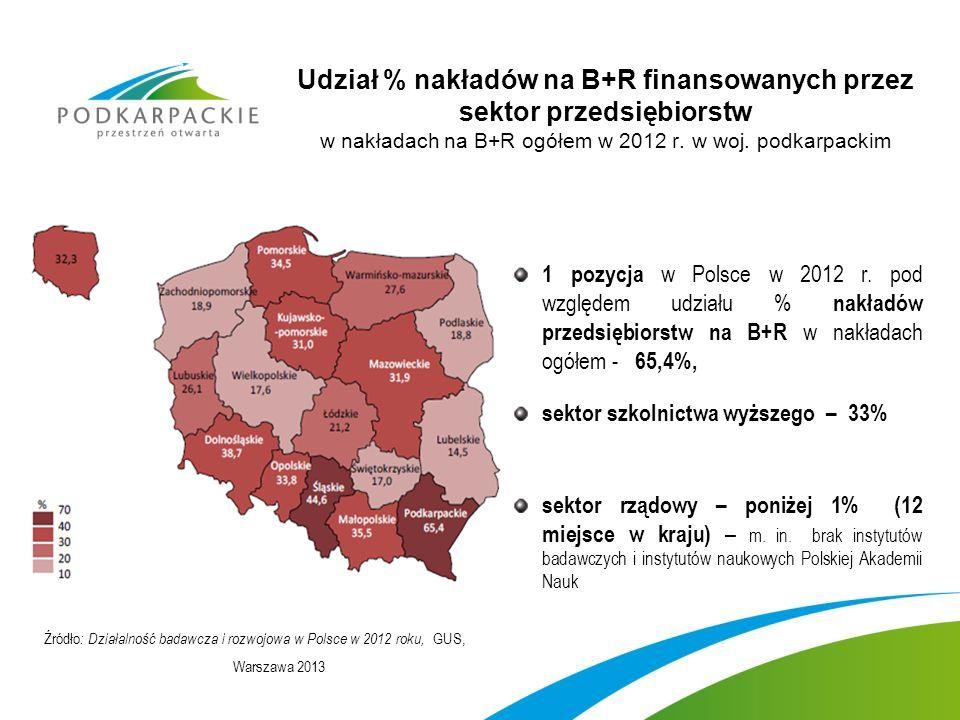 Udział % nakładów na B+R finansowanych przez sektor przedsiębiorstw w nakładach na B+R ogółem w 2012 r.