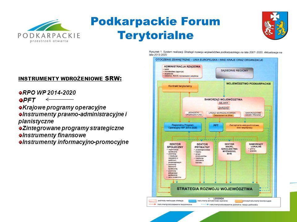 Podkarpackie Forum Terytorialne INSTRUMENTY WDROŻENIOWE SRW: RPO WP 2014-2020 PFT Krajowe programy operacyjne Instrumenty prawno-administracyjne i planistyczne Zintegrowane programy strategiczne Instrumenty finansowe Instrumenty informacyjno-promocyjne