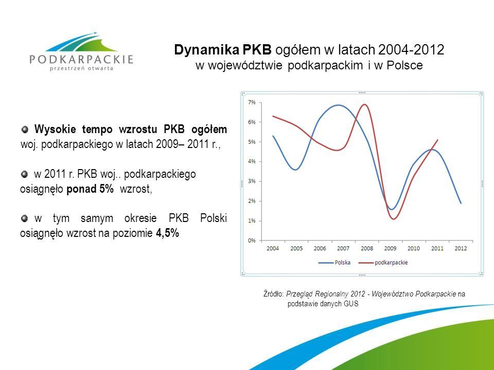 Dynamika PKB ogółem w latach 2004-2012 w województwie podkarpackim i w Polsce Wysokie tempo wzrostu PKB ogółem woj.