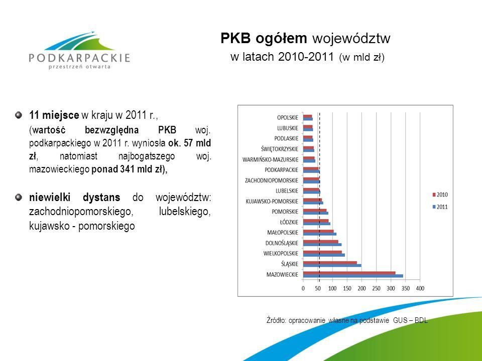 PKB ogółem województw w latach 2010-2011 (w mld zł) 11 miejsce w kraju w 2011 r., ( wartość bezwzględna PKB woj.