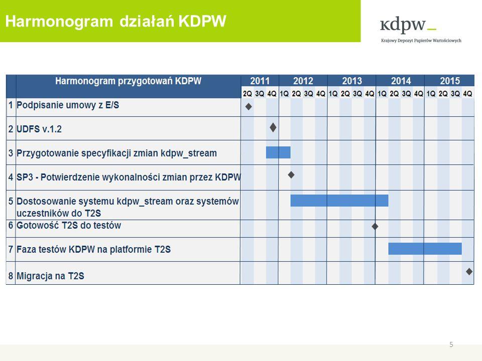 Harmonogram testów KDPW 6 Migracja : 1 fala - 22.09.2014 2 fala - 14.09.2015 3 fala - 9.11. 2015