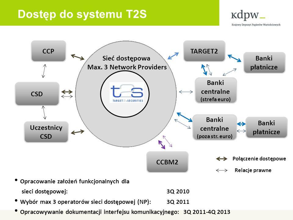 Dostęp do systemu T2S Opracowanie założeń funkcjonalnych dla sieci dostępowej: 3Q 2010 Wybór max 3 operatorów sieci dostępowej (NP): 3Q 2011 Opracowywanie dokumentacji interfejsu komunikacyjnego: 3Q 2011-4Q 2013 Sieć dostępowa Max.