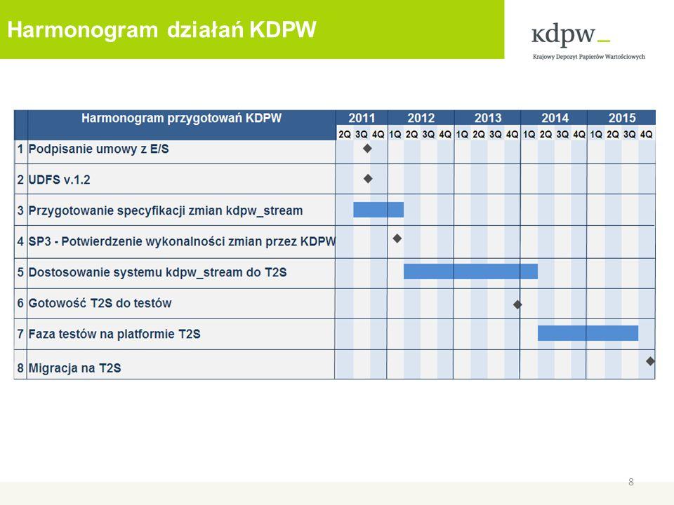 Harmonogram działań KDPW 8