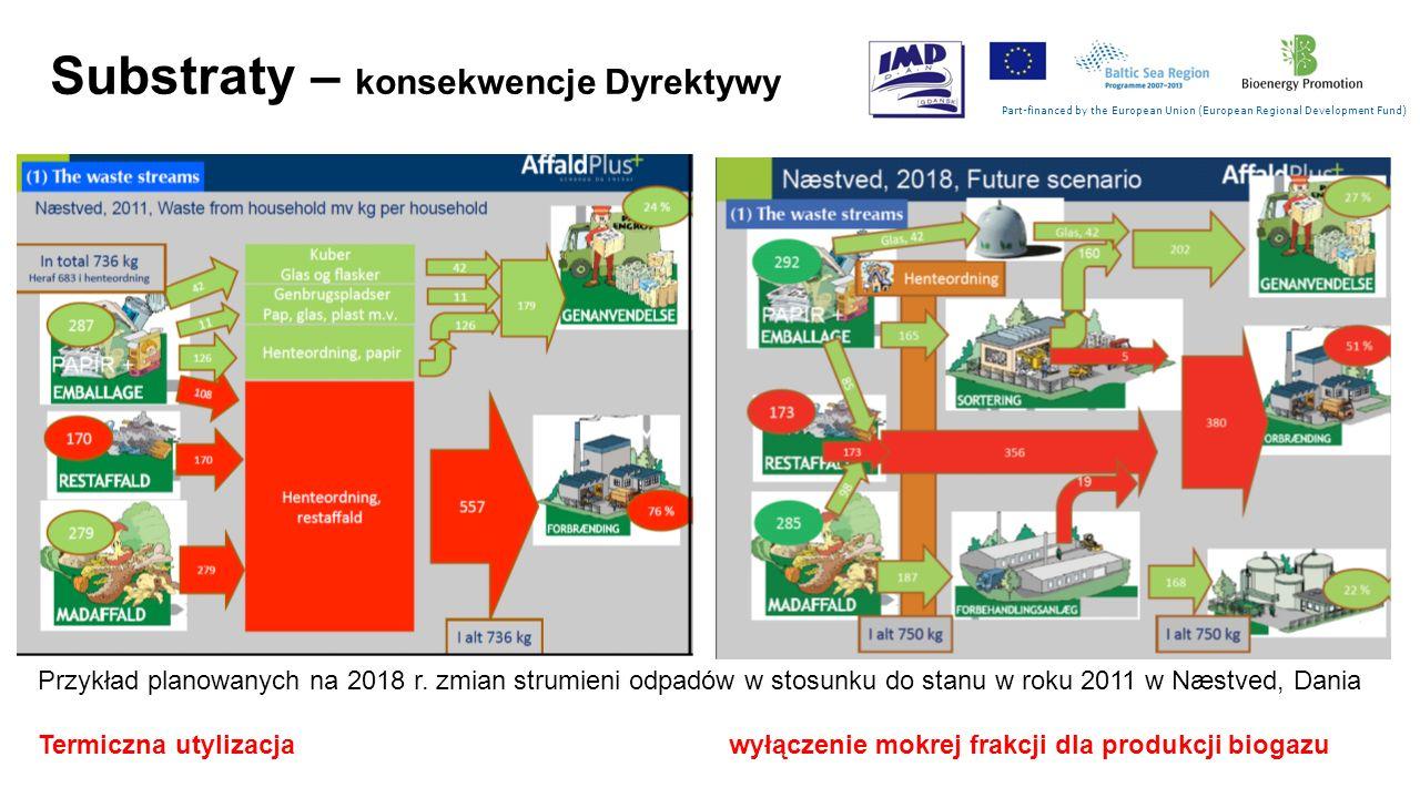 Substraty – konsekwencje Dyrektywy Part-financed by the European Union (European Regional Development Fund) Przykład planowanych na 2018 r. zmian stru
