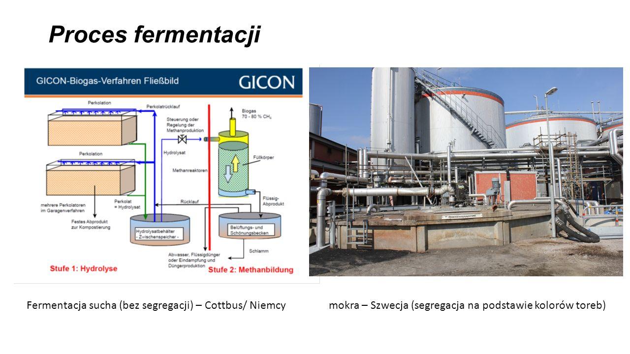 Proces fermentacji Fermentacja sucha (bez segregacji) – Cottbus/ Niemcy mokra – Szwecja (segregacja na podstawie kolorów toreb)