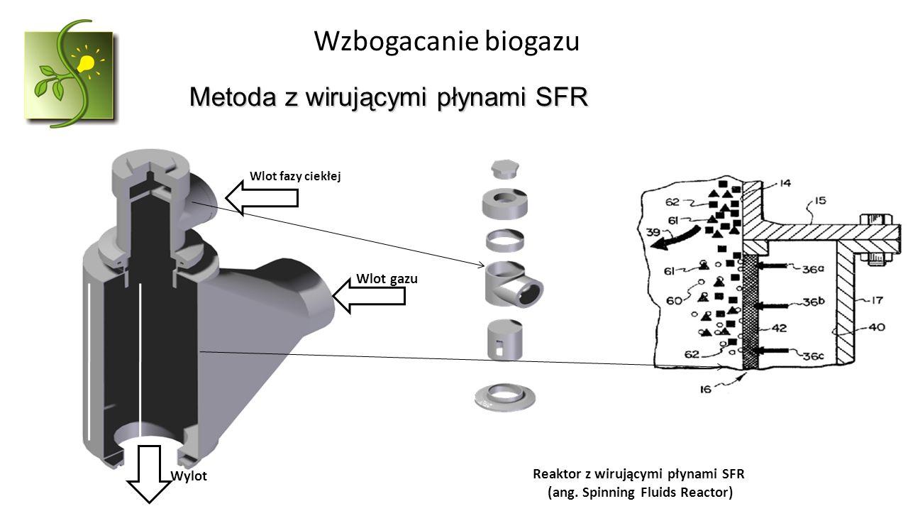 Metoda z wirującymi płynami SFR 19 Reaktor z wirującymi płynami SFR (ang. Spinning Fluids Reactor) Wlot fazy ciekłej Wlot gazu Wylot Wzbogacanie bioga