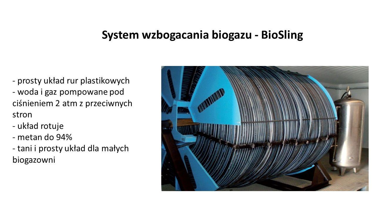 System wzbogacania biogazu - BioSling - prosty układ rur plastikowych - woda i gaz pompowane pod ciśnieniem 2 atm z przeciwnych stron - układ rotuje -