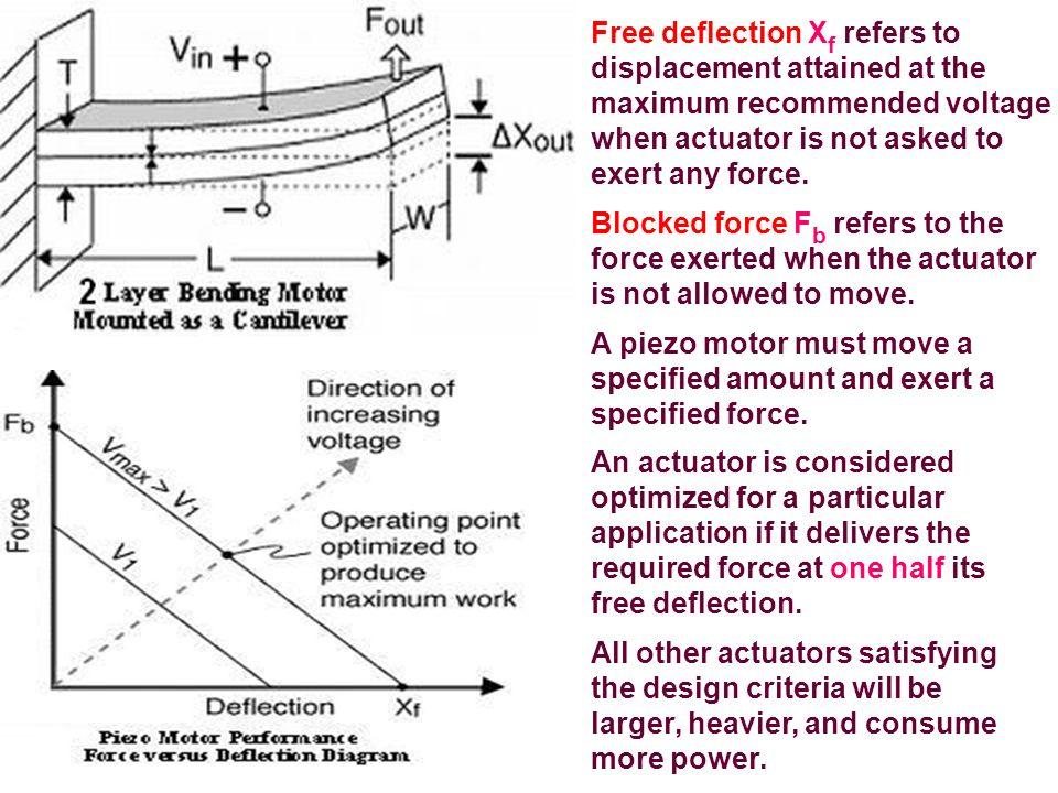 Zasada powstawania efektu piezoelektrycznego