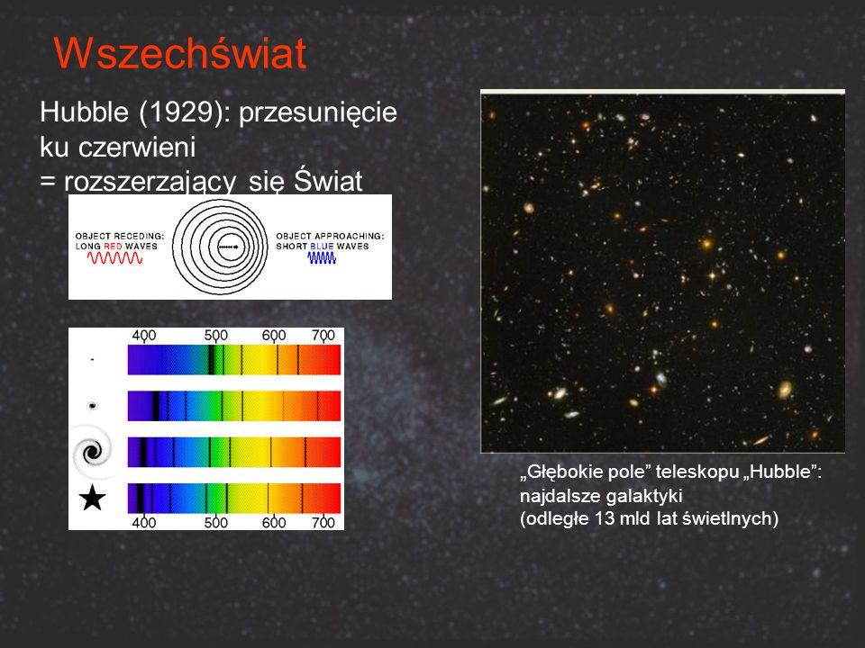 Hubble (1929): przesunięcie ku czerwieni = rozszerzający się Świat Głębokie pole teleskopu Hubble: najdalsze galaktyki (odległe 13 mld lat świetlnych)