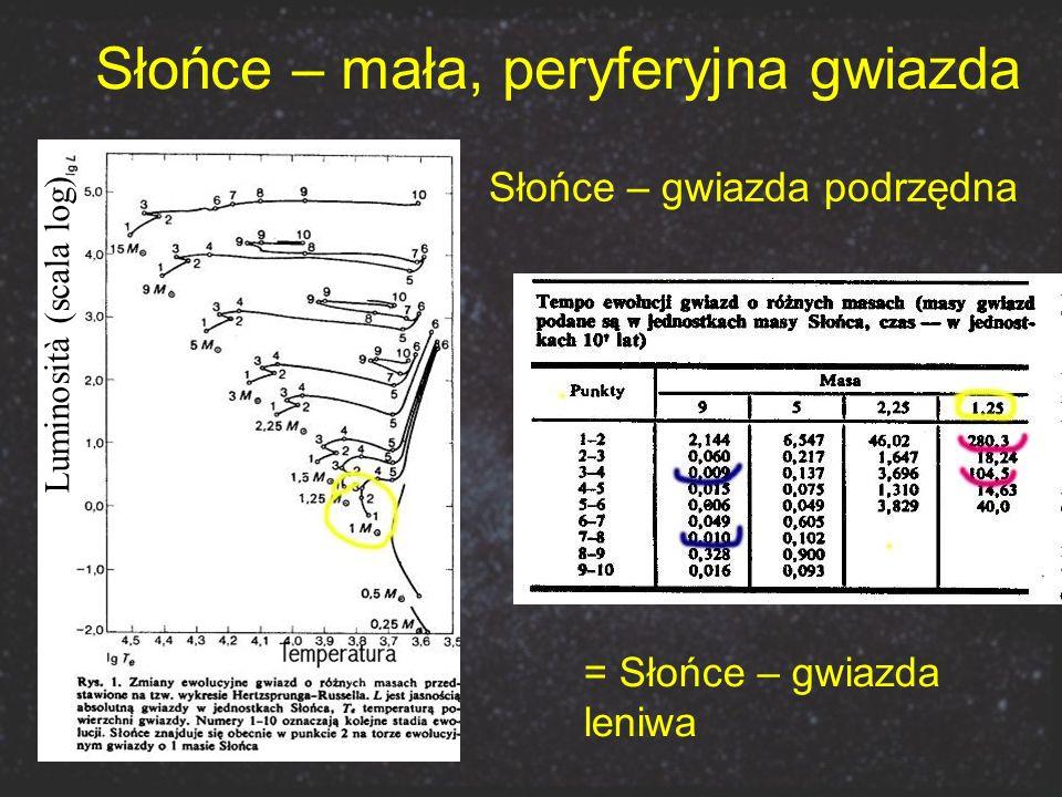 Słońce – gwiazda podrzędna = Słońce – gwiazda leniwa Luminosità (scala log) Słońce – mała, peryferyjna gwiazda