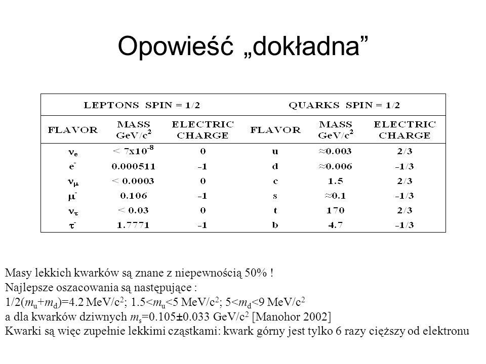 Masy lekkich kwarków są znane z niepewnością 50% ! Najlepsze oszacowania są następujące : 1/2(m u +m d )=4.2 MeV/c 2 ; 1.5<m u <5 MeV/c 2 ; 5<m d <9 M