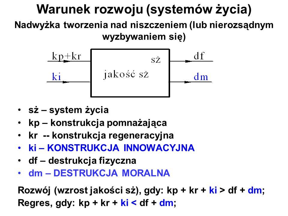 Warunek rozwoju (systemów życia) sż – system życia kp – konstrukcja pomnażająca kr -- konstrukcja regeneracyjna ki – KONSTRUKCJA INNOWACYJNA df – dest