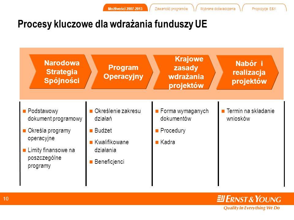 10 Narodowa Strategia Spójności Program Operacyjny Krajowe zasady wdrażania projektów Nabór i realizacja projektów Termin na składanie wniosków Forma wymaganych dokumentów Procedury Kadra Określenie zakresu działań Budżet Kwalifikowane działania Beneficjenci Podstawowy dokument programowy Określa programy operacyjne Limity finansowe na poszczególne programy Procesy kluczowe dla wdrażania funduszy UE Możliwości 2007-2013 Zawartość programów Wybrane doświadczenia Propozycje E&Y