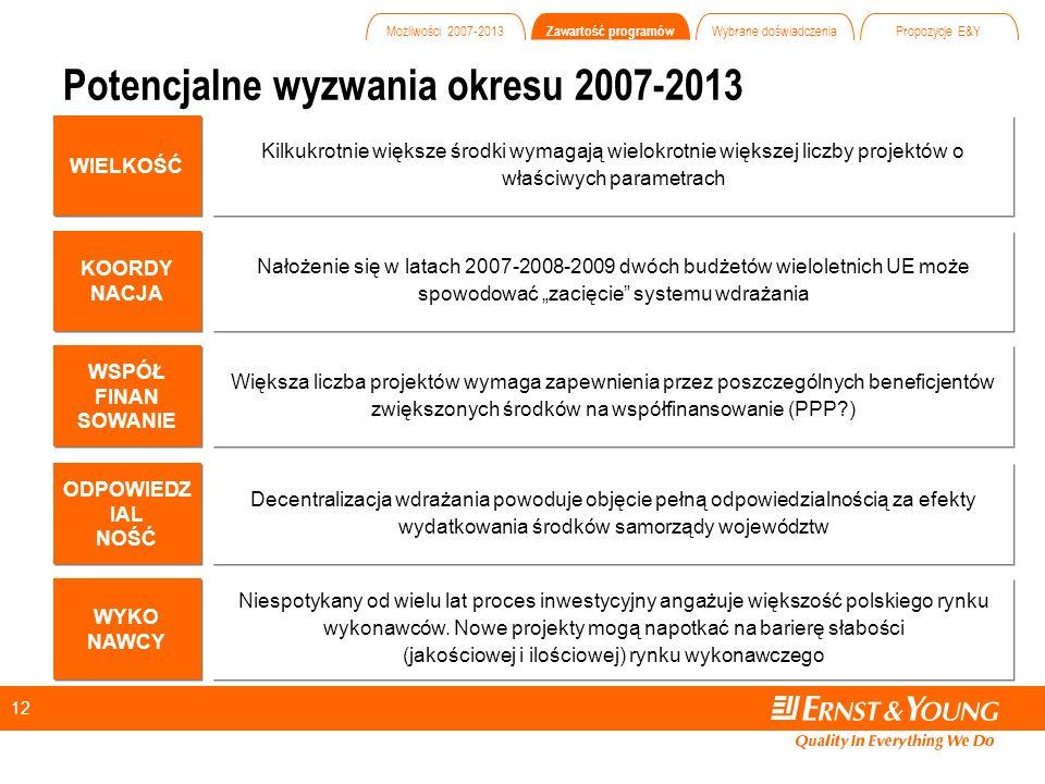 12 Potencjalne wyzwania okresu 2007-2013 Kilkukrotnie większe środki wymagają wielokrotnie większej liczby projektów o właściwych parametrach WIELKOŚĆ Nałożenie się w latach 2007-2008-2009 dwóch budżetów wieloletnich UE może spowodować zacięcie systemu wdrażania KOORDY NACJA KOORDY NACJA Decentralizacja wdrażania powoduje objęcie pełną odpowiedzialnością za efekty wydatkowania środków samorządy województw ODPOWIEDZ IAL NOŚĆ ODPOWIEDZ IAL NOŚĆ Większa liczba projektów wymaga zapewnienia przez poszczególnych beneficjentów zwiększonych środków na współfinansowanie (PPP ) WSPÓŁ FINAN SOWANIE WSPÓŁ FINAN SOWANIE Niespotykany od wielu lat proces inwestycyjny angażuje większość polskiego rynku wykonawców.