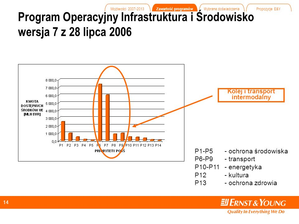 14 Program Operacyjny Infrastruktura i Środowisko wersja 7 z 28 lipca 2006 Kolej i transport intermodalny P1-P5 - ochrona środowiska P6-P9 - transport P10-P11- energetyka P12- kultura P13 - ochrona zdrowia Możliwości 2007-2013 Zawartość programów Wybrane doświadczenia Propozycje E&Y