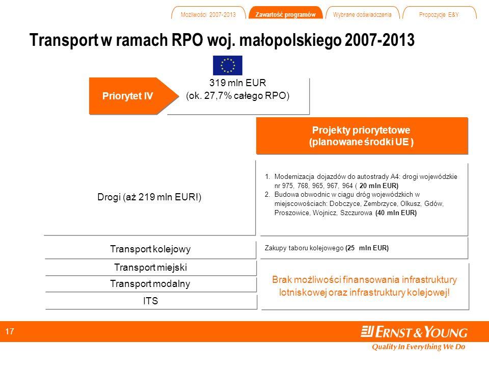 17 Transport w ramach RPO woj. małopolskiego 2007-2013 319 mln EUR (ok.