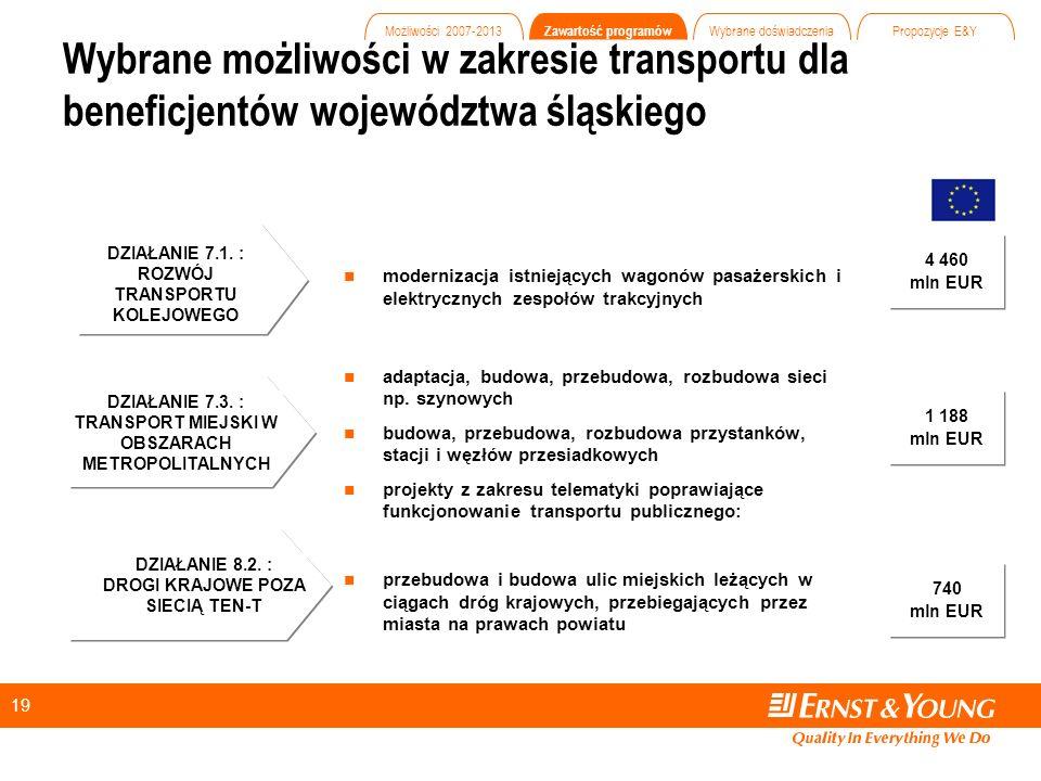 19 modernizacja istniejących wagonów pasażerskich i elektrycznych zespołów trakcyjnych adaptacja, budowa, przebudowa, rozbudowa sieci np.