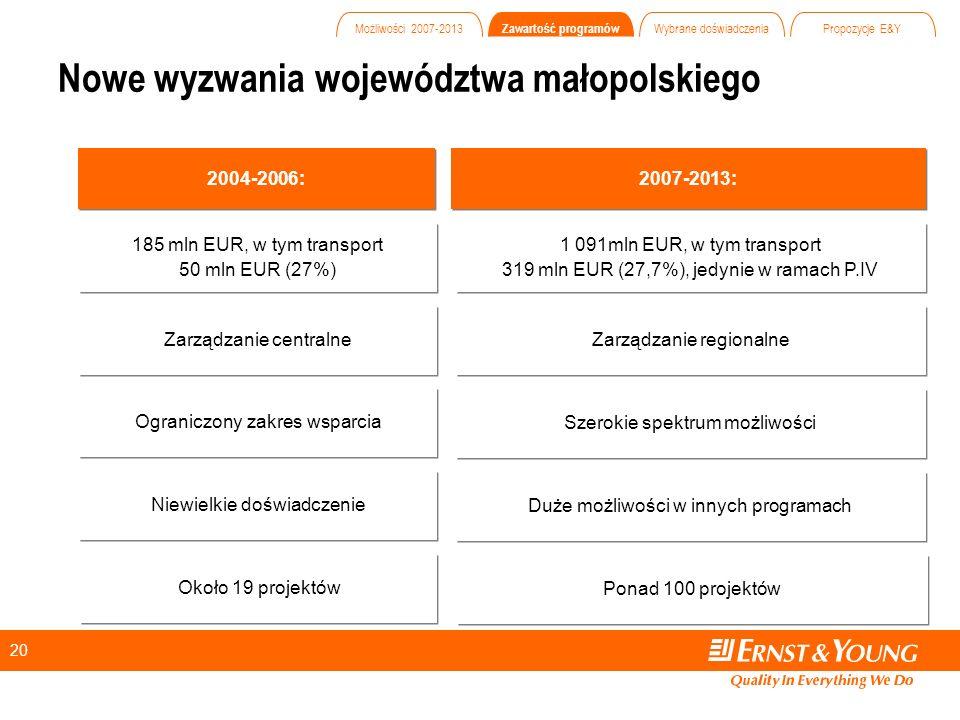 20 Nowe wyzwania województwa małopolskiego 2004-2006: 2007-2013: Zarządzanie centralne Zarządzanie regionalne Ograniczony zakres wsparcia Szerokie spektrum możliwości Niewielkie doświadczenie Duże możliwości w innych programach 185 mln EUR, w tym transport 50 mln EUR (27%) 185 mln EUR, w tym transport 50 mln EUR (27%) 1 091mln EUR, w tym transport 319 mln EUR (27,7%), jedynie w ramach P.IV 1 091mln EUR, w tym transport 319 mln EUR (27,7%), jedynie w ramach P.IV Około 19 projektów Ponad 100 projektów Możliwości 2007-2013 Zawartość programów Wybrane doświadczenia Propozycje E&Y