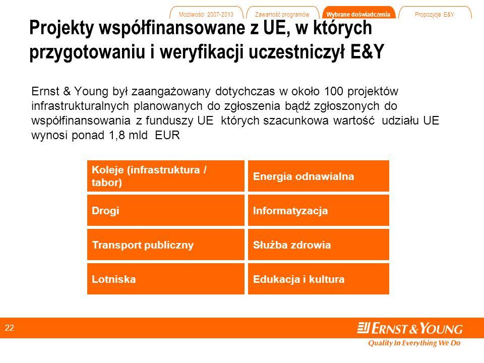 22 Ernst & Young był zaangażowany dotychczas w około 100 projektów infrastrukturalnych planowanych do zgłoszenia bądź zgłoszonych do współfinansowania z funduszy UE których szacunkowa wartość udziału UE wynosi ponad 1,8 mld EUR Koleje (infrastruktura / tabor) Drogi Transport publiczny Lotniska Projekty współfinansowane z UE, w których przygotowaniu i weryfikacji uczestniczył E&Y Energia odnawialna Informatyzacja Służba zdrowia Edukacja i kultura Możliwości 2007-2013 Zawartość programów Wybrane doświadczenia Propozycje E&Y