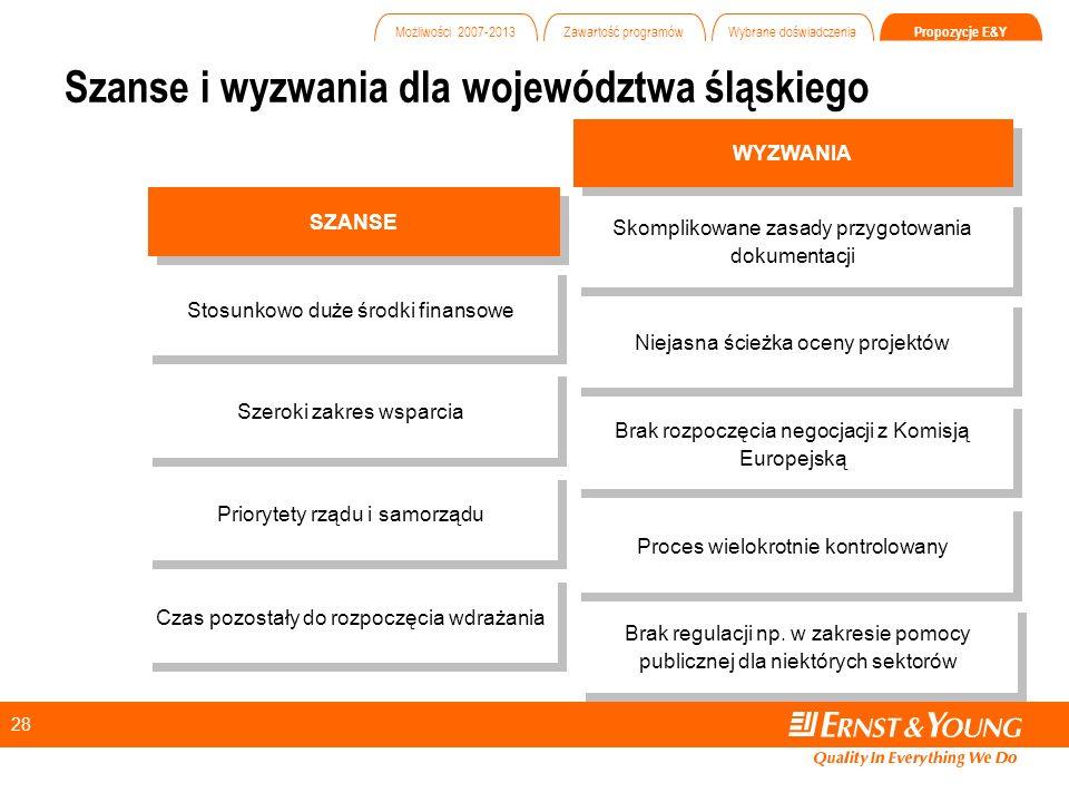 28 Szanse i wyzwania dla województwa śląskiego SZANSE WYZWANIA Szeroki zakres wsparcia Niejasna ścieżka oceny projektów Priorytety rządu i samorządu Brak rozpoczęcia negocjacji z Komisją Europejską Czas pozostały do rozpoczęcia wdrażania Proces wielokrotnie kontrolowany Stosunkowo duże środki finansowe Skomplikowane zasady przygotowania dokumentacji Brak regulacji np.