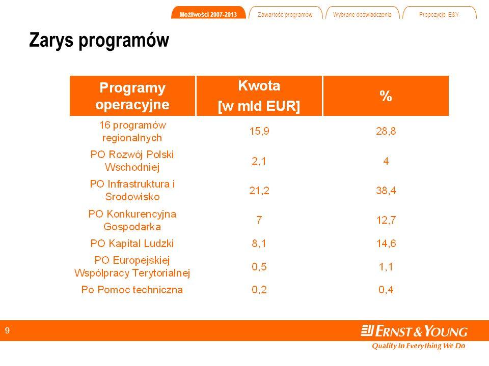9 Zarys programów Możliwości 2007-2013 Zawartość programów Wybrane doświadczenia Propozycje E&Y