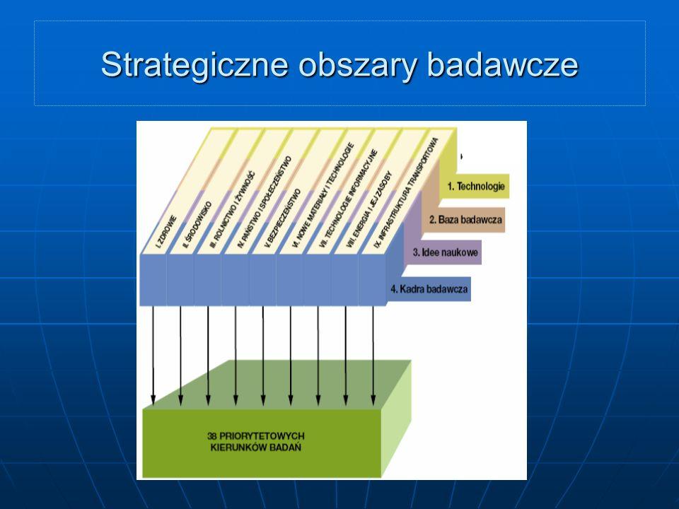 Strategiczne obszary badawcze..
