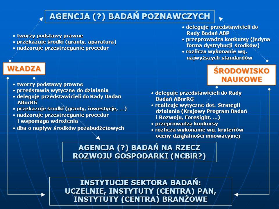 AGENCJA ( ) BADAŃ POZNAWCZYCH INSTYTUCJE SEKTORA BADAŃ: UCZELNIE, INSTYTUTY (CENTRA) PAN, INSTYTUTY (CENTRA) BRANŻOWE AGENCJA ( ) BADAŃ NA RZECZ ROZWOJU GOSPODARKI (NCBiR ) WŁADZA ŚRODOWISKO NAUKOWE tworzy podstawy prawne przedstawia wytyczne do działania przedstawia wytyczne do działania deleguje przedstawicieli do Rady Badań deleguje przedstawicieli do Rady Badań ABnrRG ABnrRG przekazuje środki (granty, inwestycje, …) przekazuje środki (granty, inwestycje, …) nadzoruje przestrzeganie procedur nadzoruje przestrzeganie procedur i wspomaga wdrożenia i wspomaga wdrożenia dba o napływ środków pozabudżetowych dba o napływ środków pozabudżetowych tworzy podstawy prawne przekazuje środki (granty, aparatura) przekazuje środki (granty, aparatura) nadzoruje przestrzeganie procedur nadzoruje przestrzeganie procedur deleguje przedstawicieli do Rady Badań ABP Rady Badań ABP przeprowadza konkursy (jedyna przeprowadza konkursy (jedyna forma dystrybucji środków) forma dystrybucji środków) rozlicza wykonanie wg.