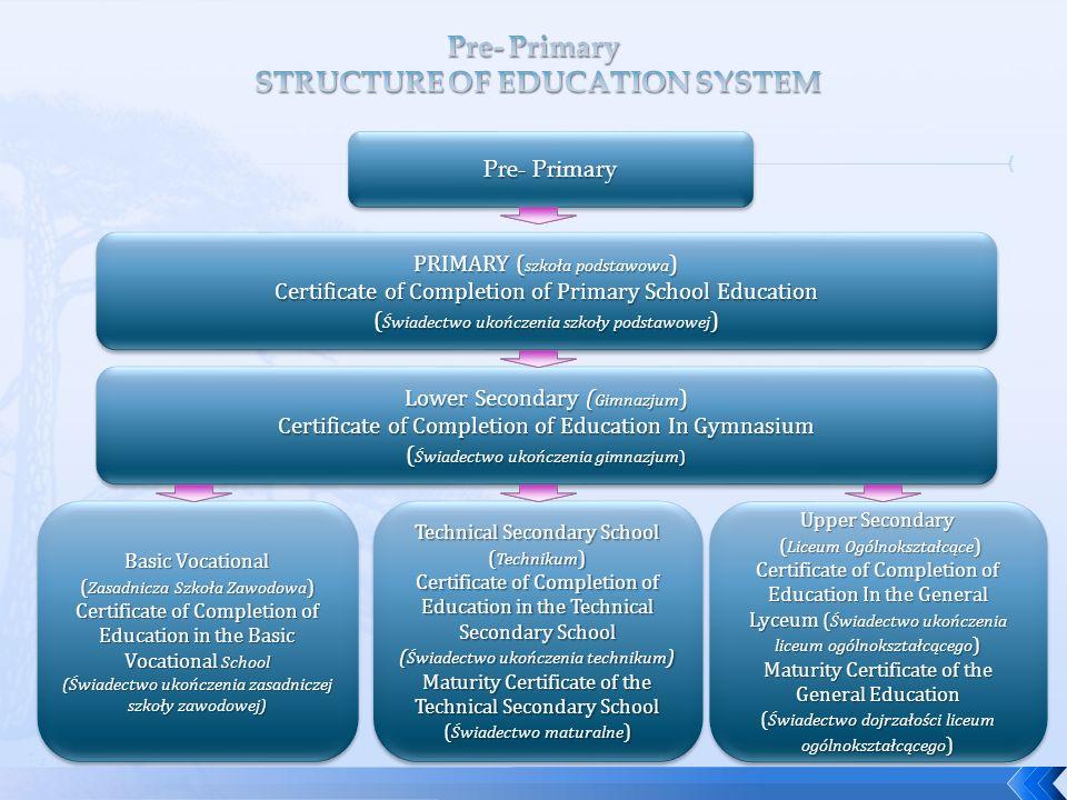 Pre- Primary PRIMARY ( szkoła podstawowa ) Certificate of Completion of Primary School Education ( Świadectwo ukończenia szkoły podstawowej ) PRIMARY ( szkoła podstawowa ) Certificate of Completion of Primary School Education ( Świadectwo ukończenia szkoły podstawowej ) Lower Secondary ( Gimnazjum ) Certificate of Completion of Education In Gymnasium ( Świadectwo ukończenia gimnazjum) Lower Secondary ( Gimnazjum ) Certificate of Completion of Education In Gymnasium ( Świadectwo ukończenia gimnazjum) Basic Vocational ( Zasadnicza Szkoła Zawodowa ) Certificate of Completion of Education in the Basic Vocational School (Świadectwo ukończenia zasadniczej szkoły zawodowej) Basic Vocational ( Zasadnicza Szkoła Zawodowa ) Certificate of Completion of Education in the Basic Vocational School (Świadectwo ukończenia zasadniczej szkoły zawodowej) Technical Secondary School ( Technikum ) Certificate of Completion of Education in the Technical Secondary School ( Świadectwo ukończenia technikum ) Maturity Certificate of the Technical Secondary School ( Świadectwo maturalne ) Technical Secondary School ( Technikum ) Certificate of Completion of Education in the Technical Secondary School ( Świadectwo ukończenia technikum ) Maturity Certificate of the Technical Secondary School ( Świadectwo maturalne ) Upper Secondary ( Liceum Ogólnokształcące ) ( Liceum Ogólnokształcące ) Certificate of Completion of Education In the General Lyceum ( Świadectwo ukończenia liceum ogólnokształcącego ) Maturity Certificate of the General Education ( Świadectwo dojrzałości liceum ogólnokształcącego ) Upper Secondary ( Liceum Ogólnokształcące ) ( Liceum Ogólnokształcące ) Certificate of Completion of Education In the General Lyceum ( Świadectwo ukończenia liceum ogólnokształcącego ) Maturity Certificate of the General Education ( Świadectwo dojrzałości liceum ogólnokształcącego )