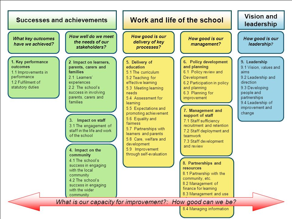 How good is our management.How good is our delivery of key processes.
