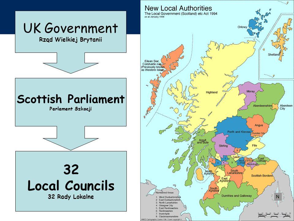 UK Government Rząd Wielkiej Brytanii Scottish Parliament Parlament Szkocji 32 Local Councils 32 Rady Lokalne