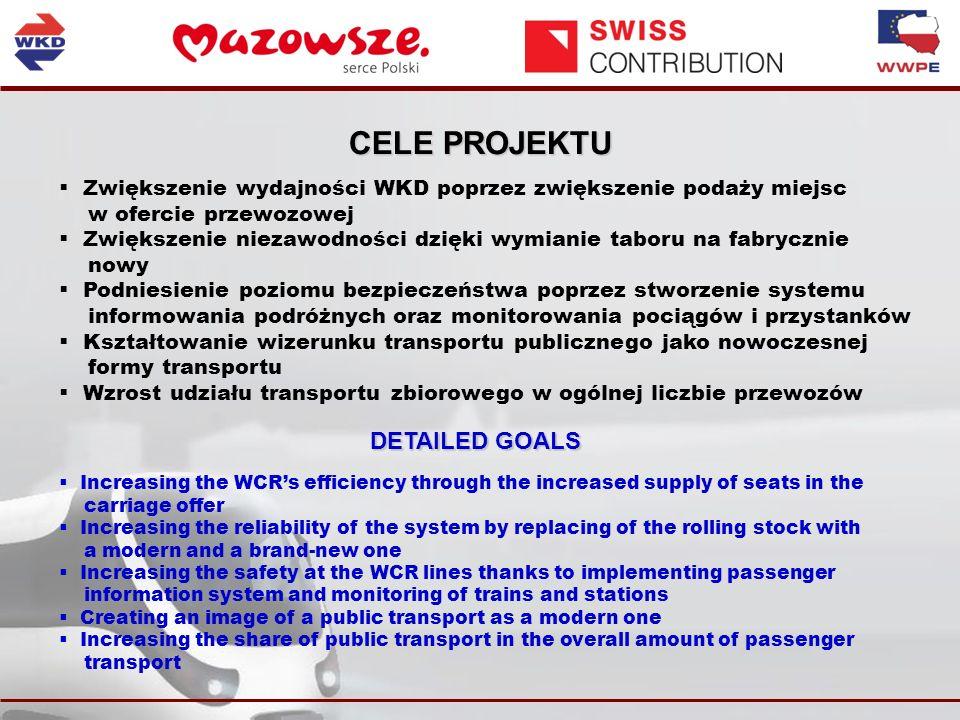CELE PROJEKTU Zwiększenie wydajności WKD poprzez zwiększenie podaży miejsc w ofercie przewozowej Zwiększenie niezawodności dzięki wymianie taboru na fabrycznie nowy Podniesienie poziomu bezpieczeństwa poprzez stworzenie systemu informowania podróżnych oraz monitorowania pociągów i przystanków Kształtowanie wizerunku transportu publicznego jako nowoczesnej formy transportu Wzrost udziału transportu zbiorowego w ogólnej liczbie przewozów DETAILED GOALS Increasing the WCRs efficiency through the increased supply of seats in the carriage offer Increasing the reliability of the system by replacing of the rolling stock with a modern and a brand-new one Increasing the safety at the WCR lines thanks to implementing passenger information system and monitoring of trains and stations Creating an image of a public transport as a modern one Increasing the share of public transport in the overall amount of passenger transport