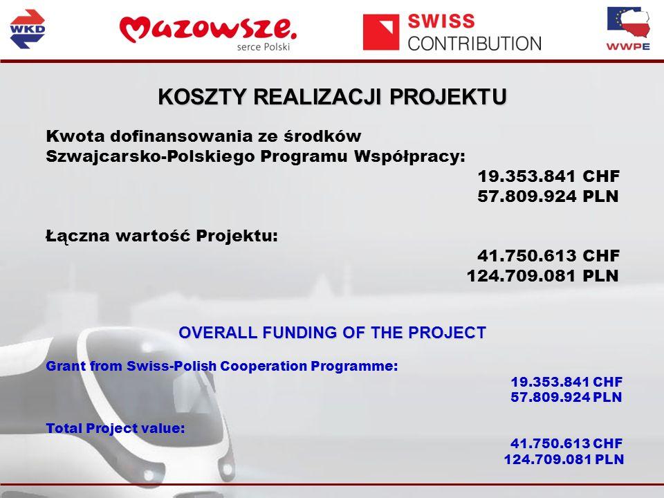 KOSZTY REALIZACJI PROJEKTU Kwota dofinansowania ze środków Szwajcarsko-Polskiego Programu Współpracy: 19.353.841 CHF 57.809.924 PLN Łączna wartość Projektu: 41.750.613 CHF 124.709.081 PLN OVERALL FUNDING OF THE PROJECT Grant from Swiss-Polish Cooperation Programme: 19.353.841 CHF 57.809.924 PLN Total Project value: 41.750.613 CHF 124.709.081 PLN