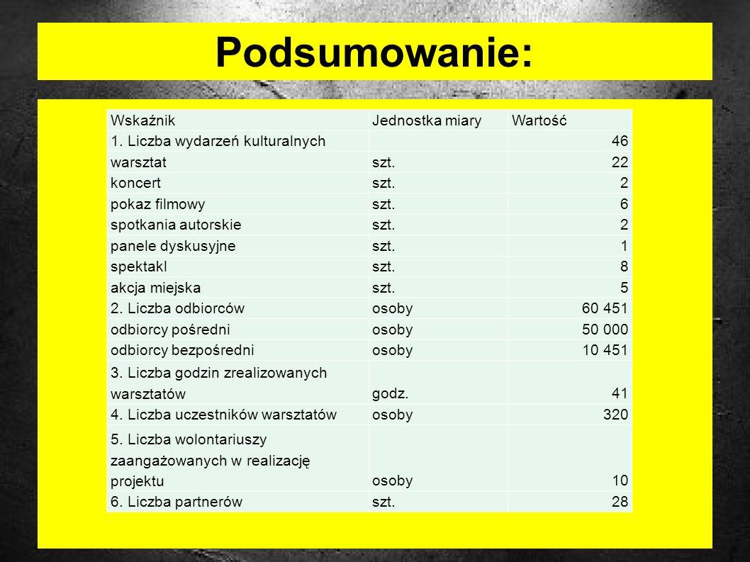 Podsumowanie: WskaźnikJednostka miaryWartość 1.